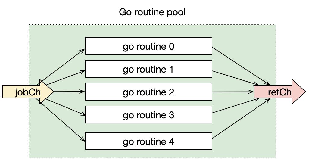 简单协程池模型