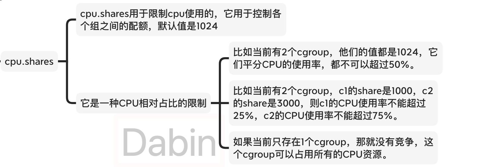 cpu share调度
