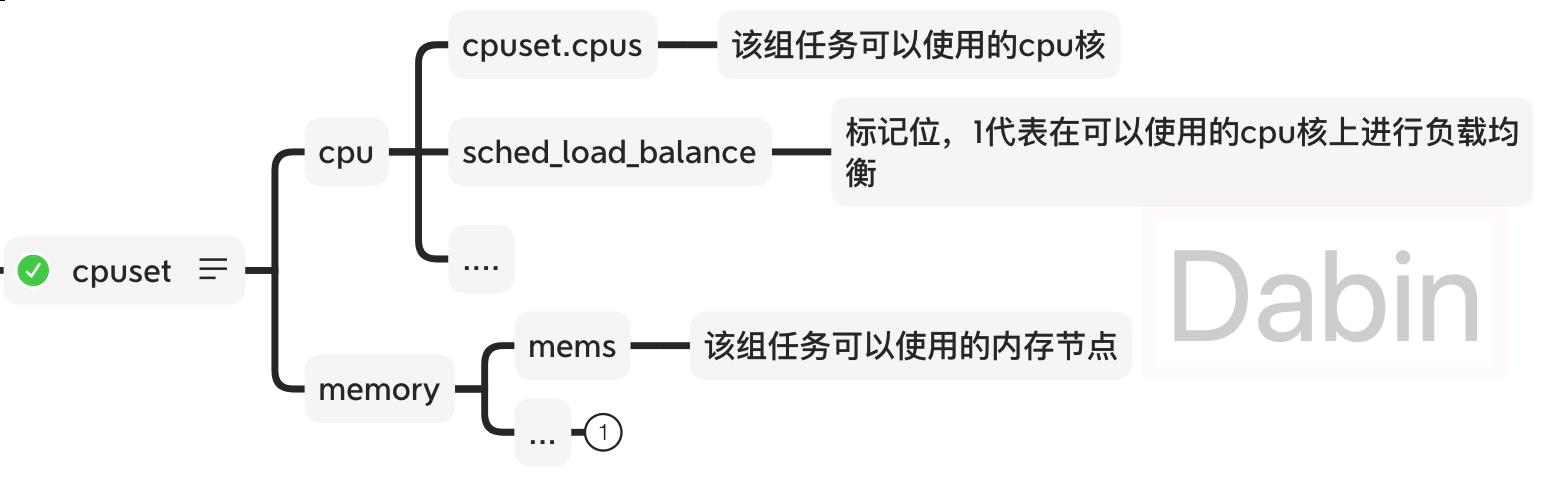 cpuset常用配置项