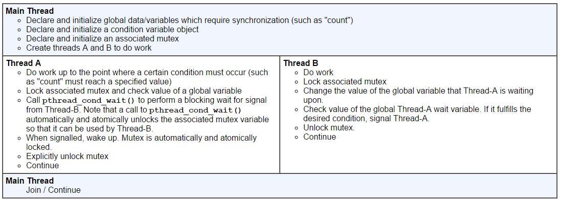 pthread条件变量执行顺序